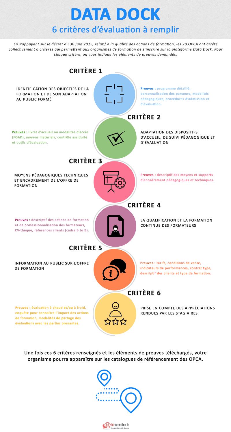 Infographie Datadock Les Fameux 6 Criteres Qualite Et Elements De Preuve Exiges Demarche Qualite Formation De Formateur Ingenierie Pedagogique