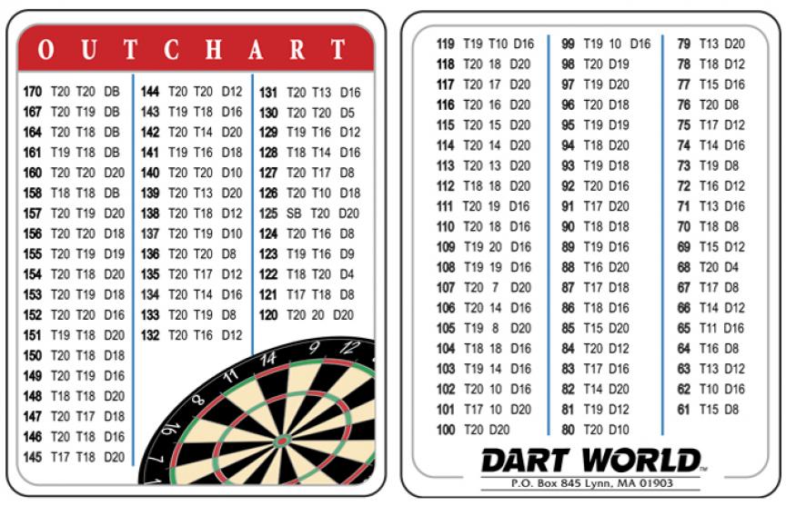 Out Chart For Darts Printable Darts Checkout Chart 3 Dart