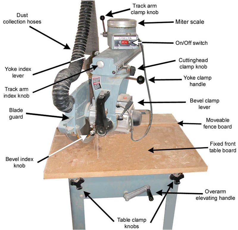 Radial Arm Saw Labeled Radial Arm Saw Router Table Plans Wood Router