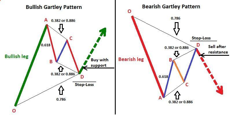Bullish And Bearish Gartley Price Patterns Trading Charts