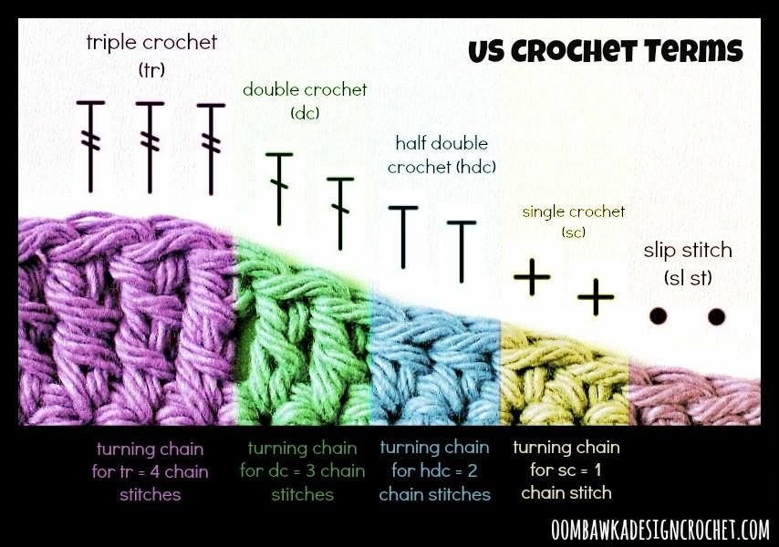 Crochet tip of the week turning chains learn crochet crochet crochet tip of the week turning chains ccuart Image collections
