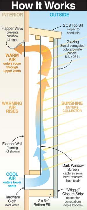Build a Simple Solar Air Heater - Renewable Energy maison Pinterest - Panneau Solaire Chauffage Maison
