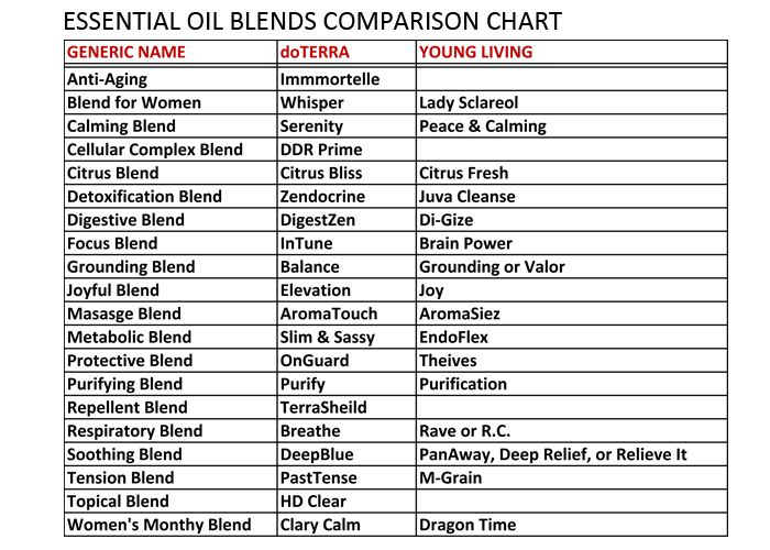Comparison chart do terra oils pinterest essentials oil and doterra Edens garden essential oils coupon
