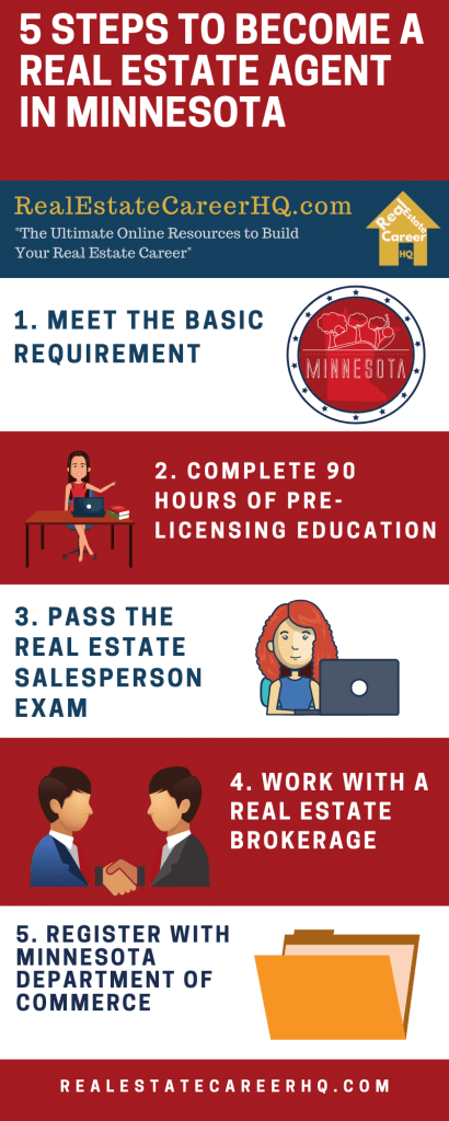 How To Become A Real Estate Agent In Minnesota Real Estate Exam Real Estate License Real Estate Salesperson