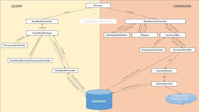 PseudoCQRS, a Framework for Developing MVC Applications