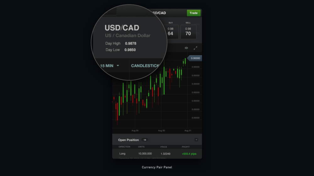 Forex Trading Application Mobile Forex trading