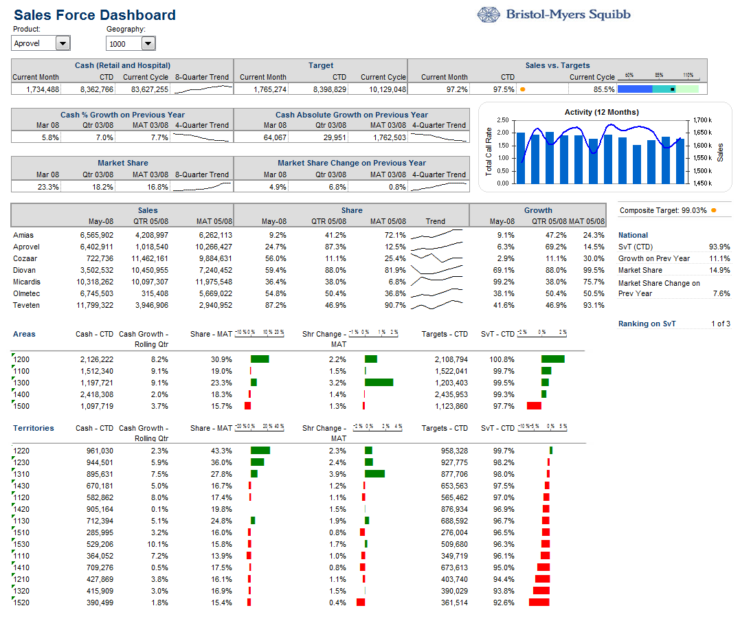 Bristol Myers Squibb Pharma Sales Dashboard Png Image Sales Dashboard Dashboard Examples Business Dashboard