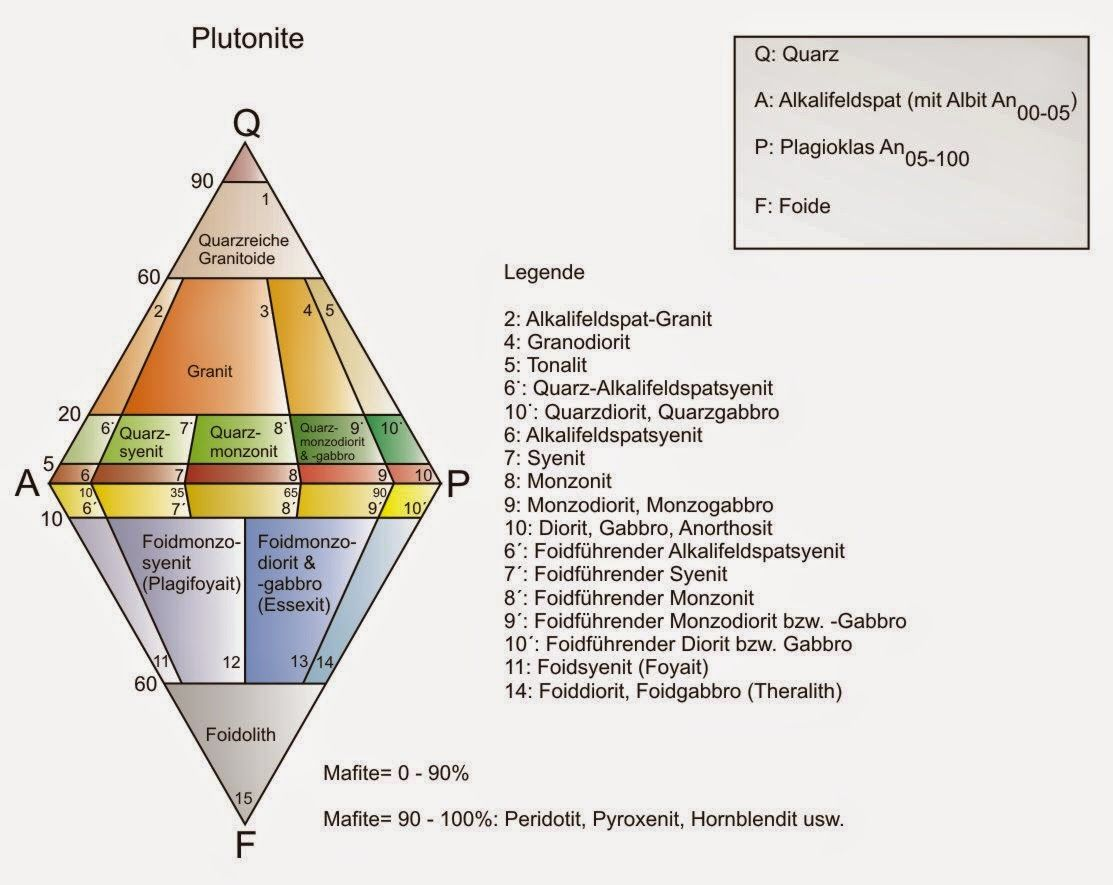 How To Use Qapf Diagram To Classify Igneous Rocks Igneous Geology Igneous Rock