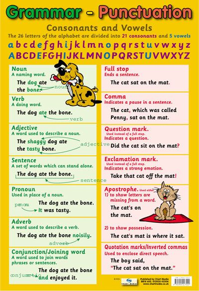 Grammar & Punctuation English Poster Chart : Educational Posters ...