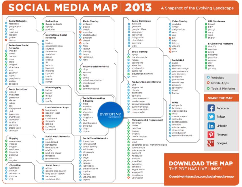 Social Media Landkarte 2013