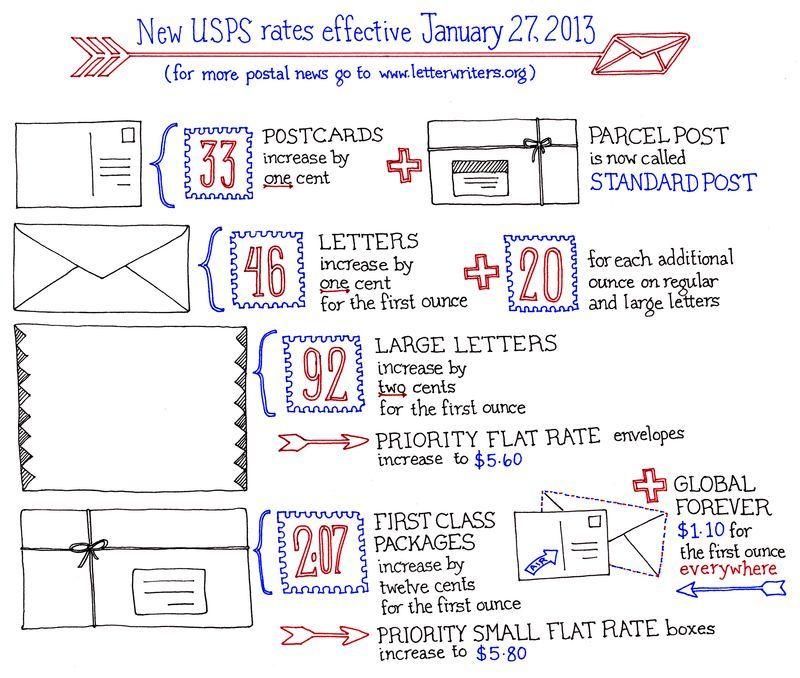 What Is The Postage Rate For A Letter.Usps Rate Increase Chart Philepistolists Unite Postage