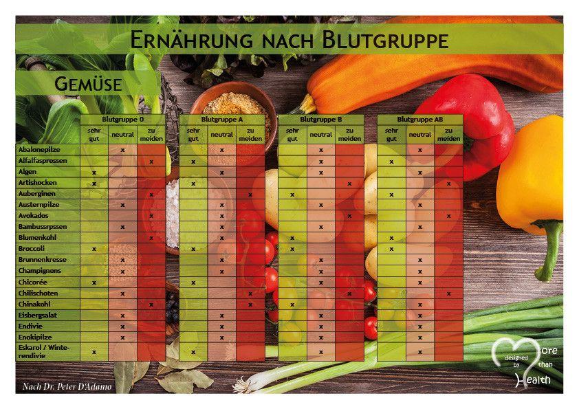 PDF Download Ernährung nach Blutgruppe A Ernährung nach