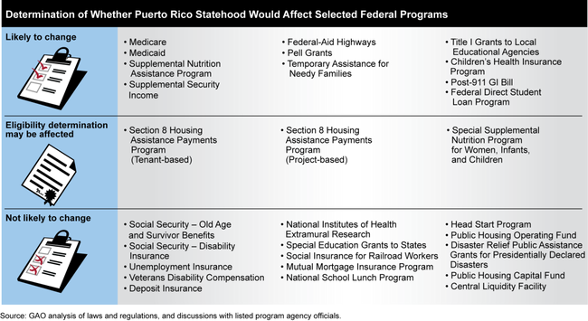 Puerto Rico Information On How Statehood Would Potentially Affect Selected Federal Programs And Revenue Sources Puerto Rico Childrens Health Medicaid