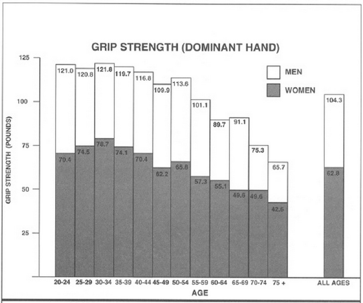 grip strength norms for the dominant hand using the. Black Bedroom Furniture Sets. Home Design Ideas