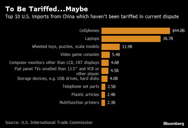 These Are the WorstCase Scenarios for China in the Trade