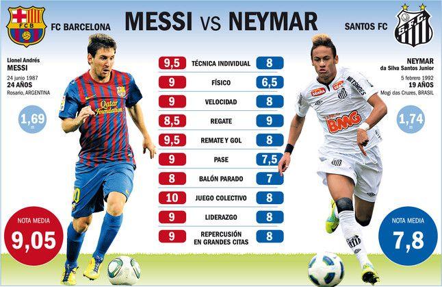 Neymar Is The Next Messi Messi Vs Neymar Messi