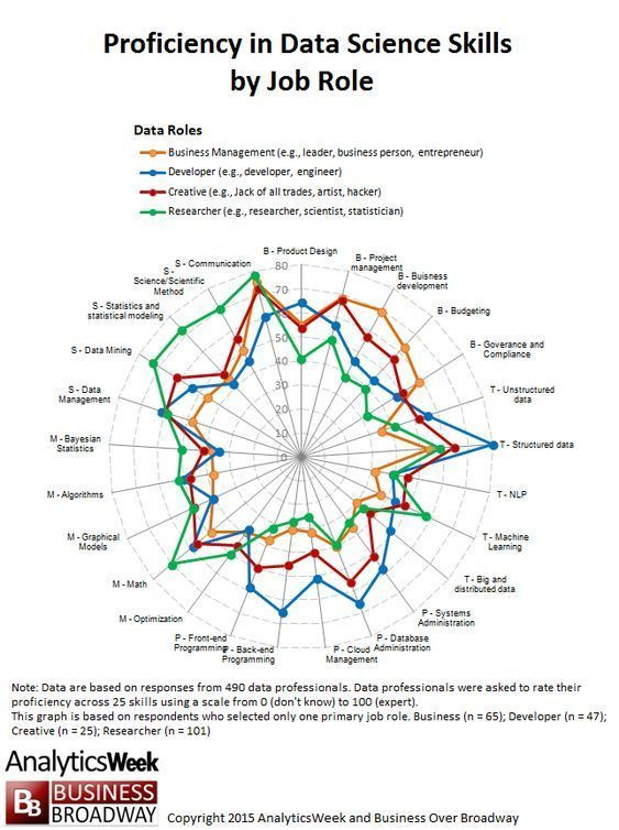Investigating Data Scientists Their Skills And Team Makeup Creatief Cv Business Intelligence Bedrijfskunde
