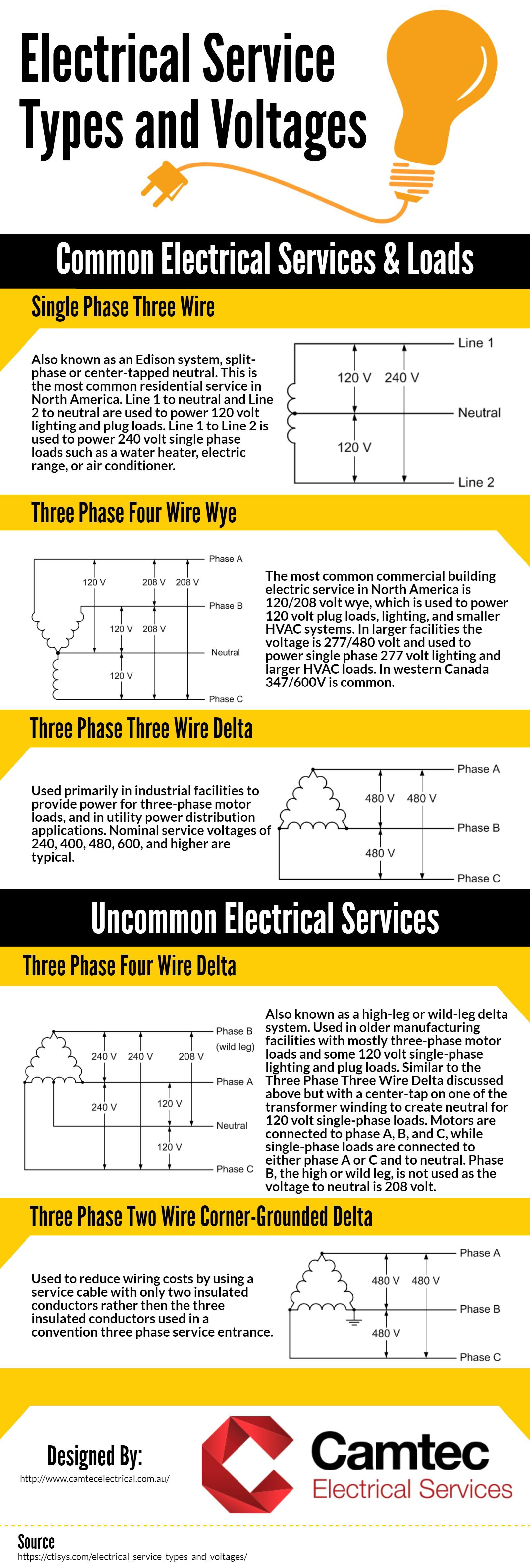 The following infographic is provided by Camtec Electrical
