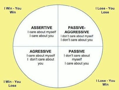 What is aggressive communication style