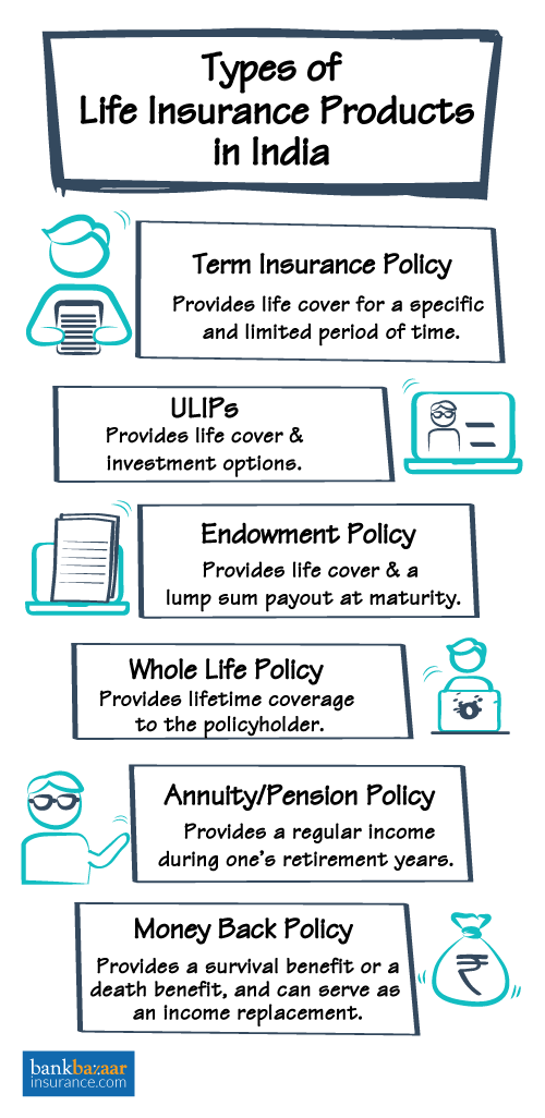 Types of life insurance | Medical insurance, Health ...