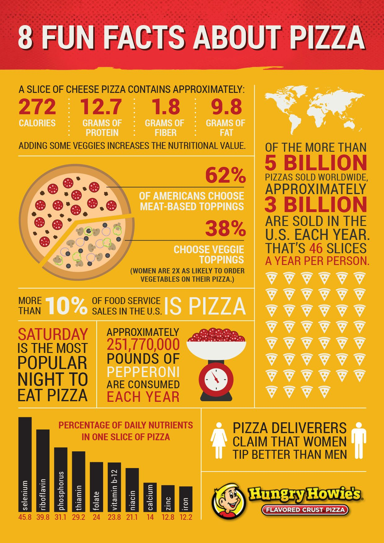 Learn The Pizza