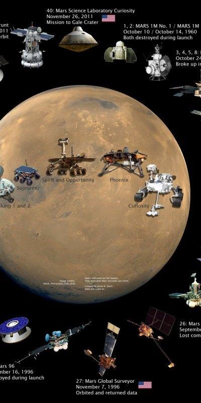 Space History Starstuff Mars space Mars probe Space