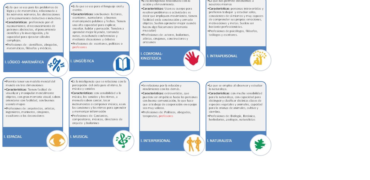 Mnemotecnia Y Canales De Aprendizaje Para Química Básica Nodo Ii Actividad De Aprendizaje 1 Característica Actividades De Aprendizaje Aprendizaje Actividades