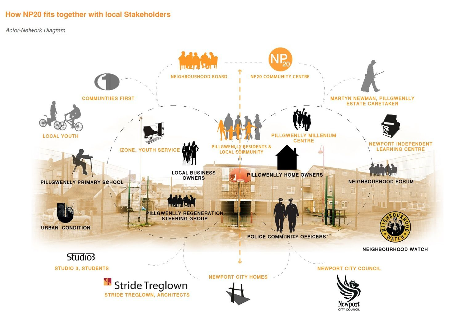 Actor Network DiagramJpg  P    Urban Design