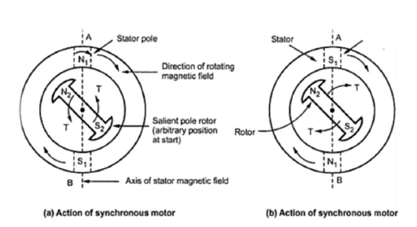 Synchronous Motor And Methods Of Starting A Synchronous Motors Self Electrical Engineering This Or That Questions