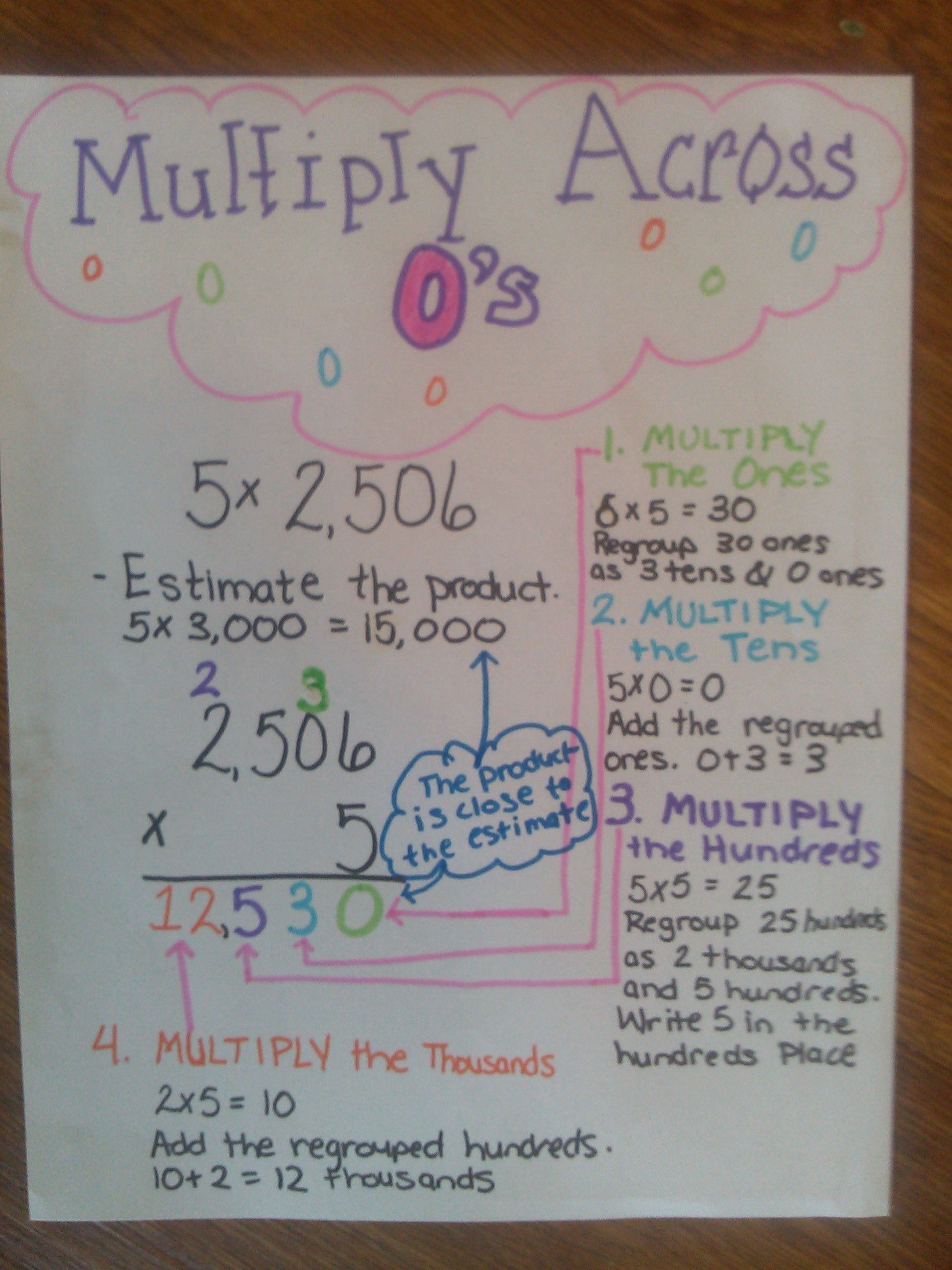 Multiplying Across Zeros Anchor Chart