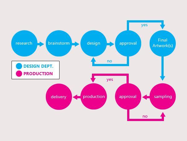 Inside Apparel Design An Overview Design Process Apparel Design Design