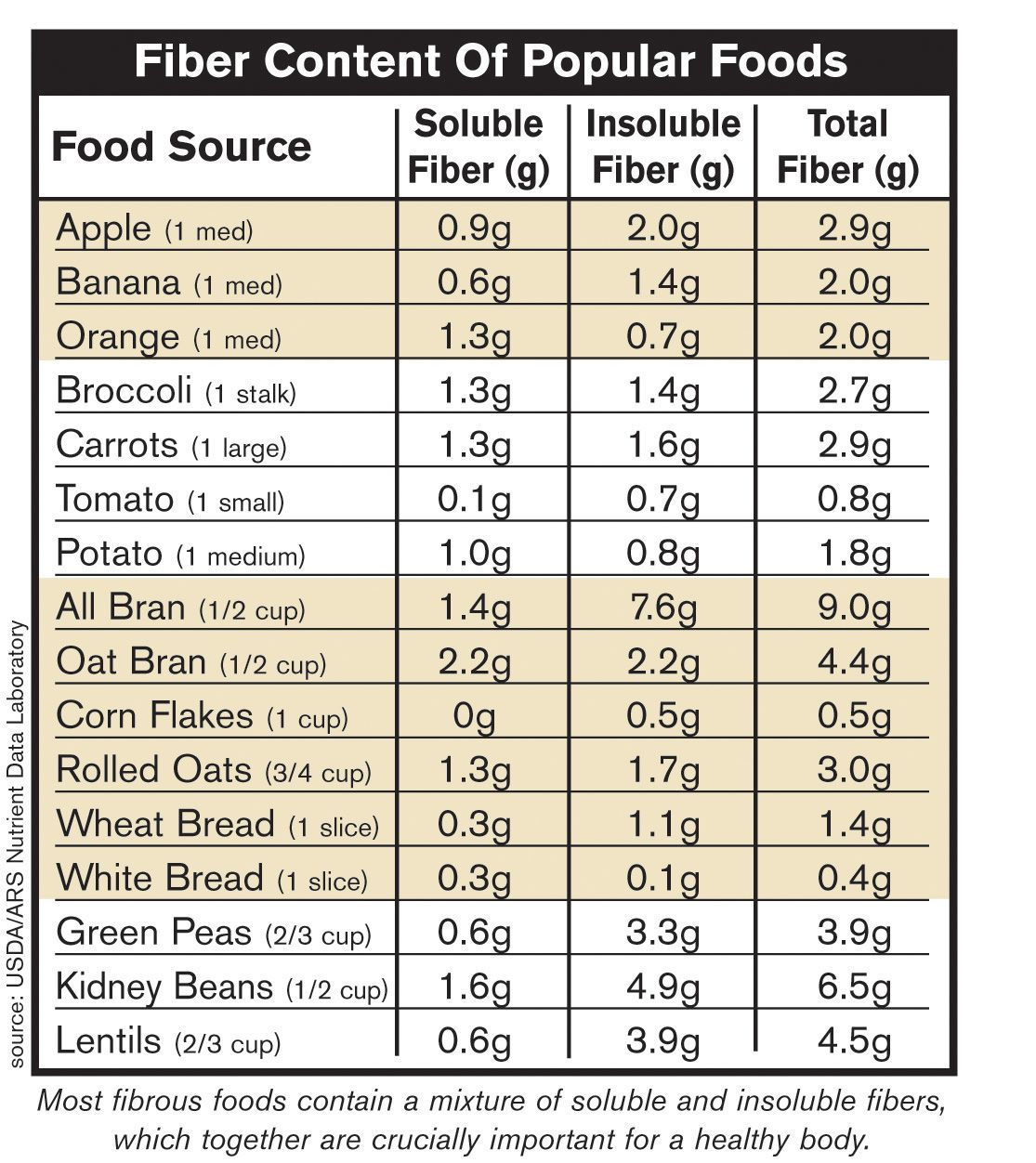 High Fiber Food Chart