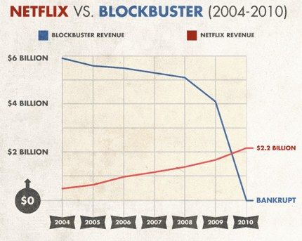 When revenues start falling, they can go into rapid decline