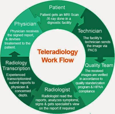Teleradiology- how it works?