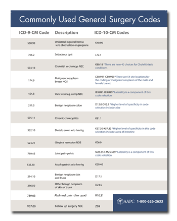 ICD-10 Coding Cheat Sheet - Common Surgical Codes | Project ICD-10 ...