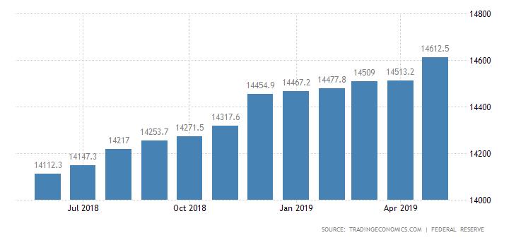 United States Money Supply M2 2019 Data Chart Calendar Forecast Data Charts Historical Data Data