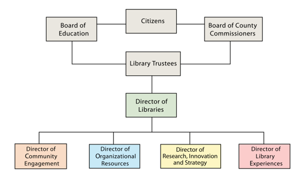 Image Result For Public Library Organizational Chart  Library