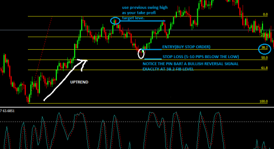 Forex trade daily charts stock forex brokers uk reviews of the walking