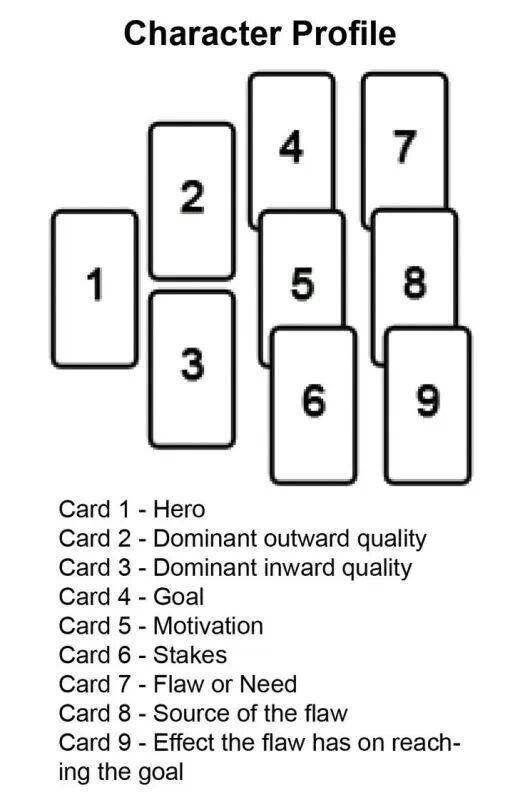 Using a tarot deck for writing inspiration! Tarot spread for