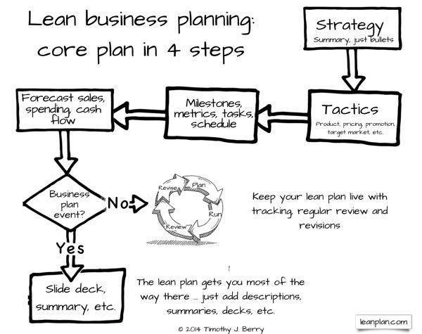 Start A Business Plan  Vision Professional  Money And Fun