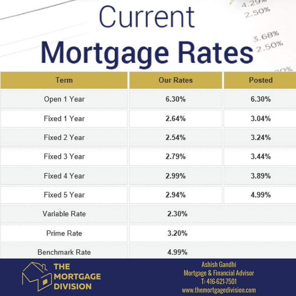 Your Current Mortgage Rates For Monday January Th  Visit Our