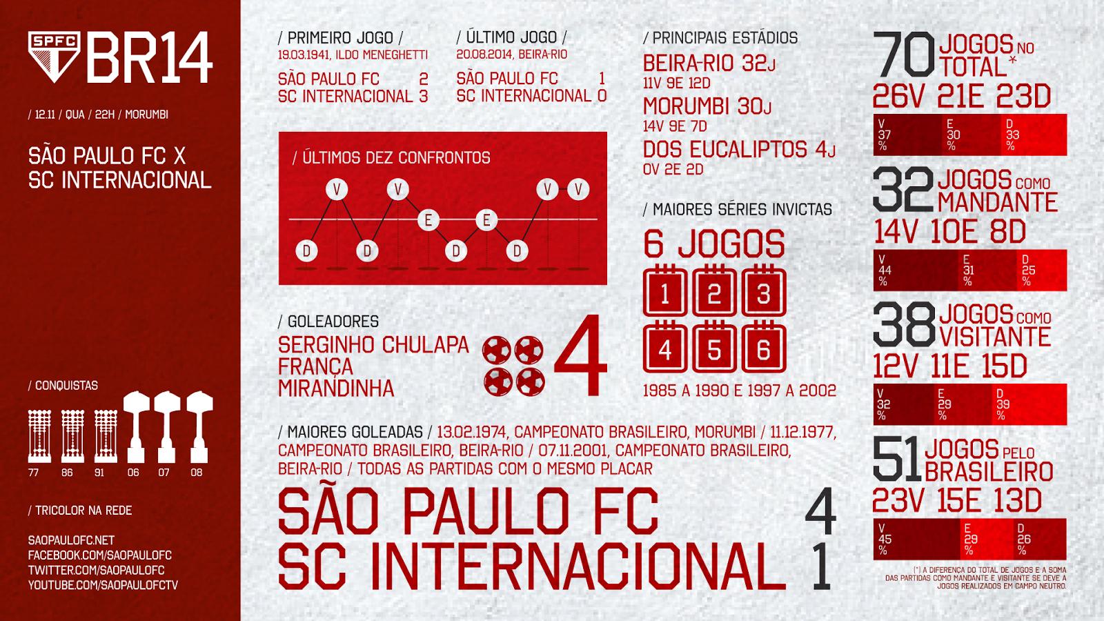 #63 - Campeonato Brasileiro: São Paulo x Internacional - 12.11.2014