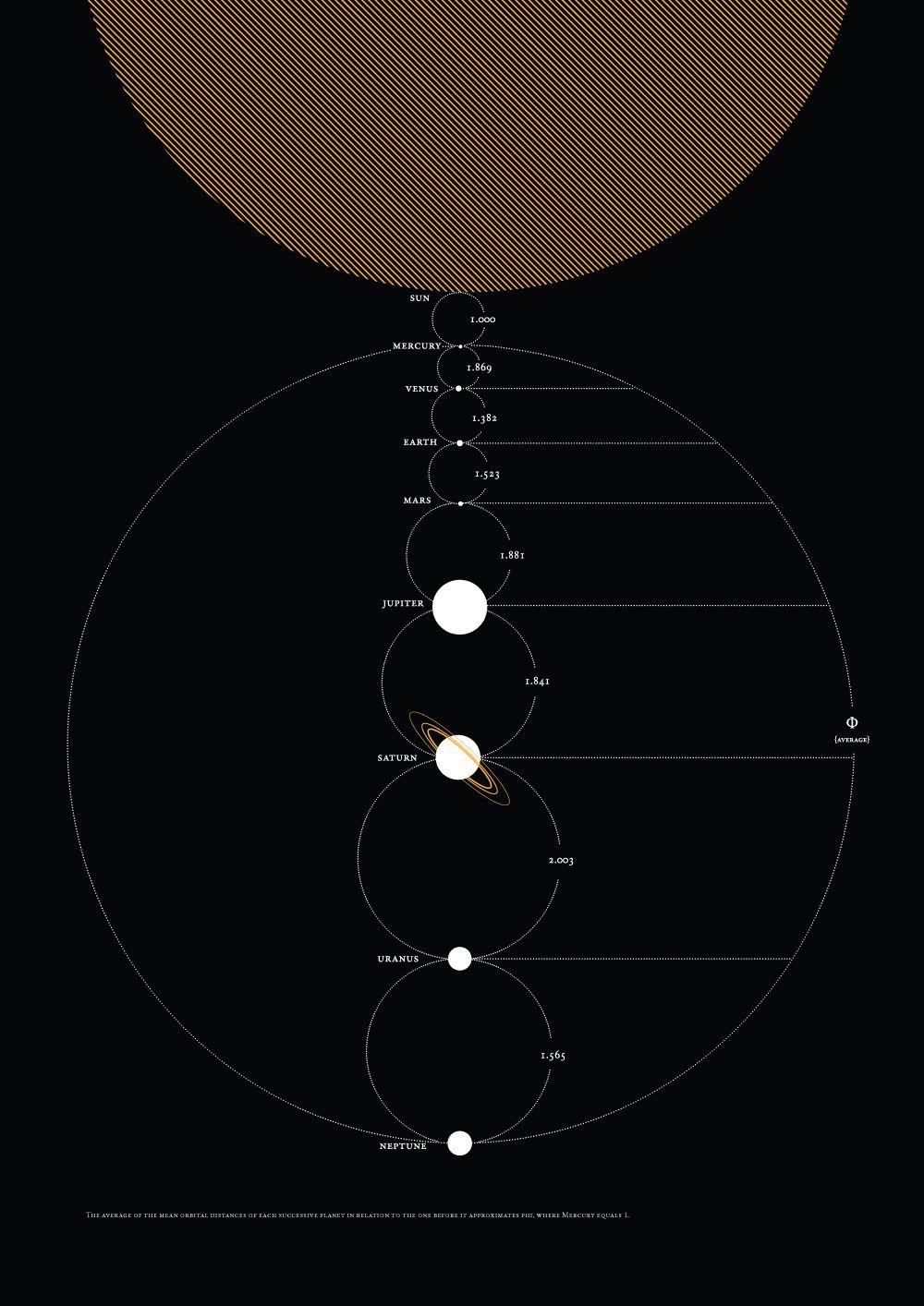 Poster design golden ratio - The Golden Ratio Solar System Poster Design