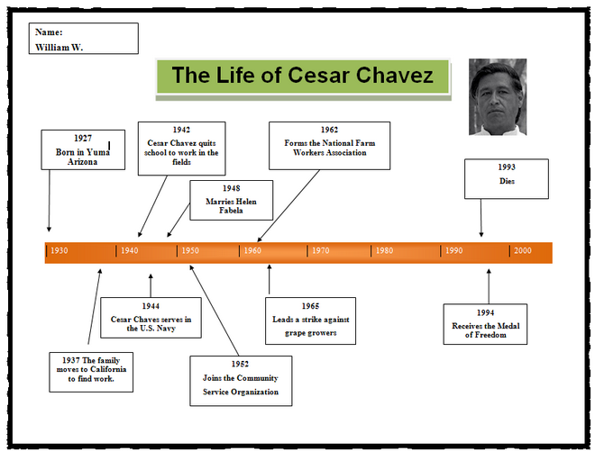 cesar chavez timeline school Pinterest – Sample Timeline for Students