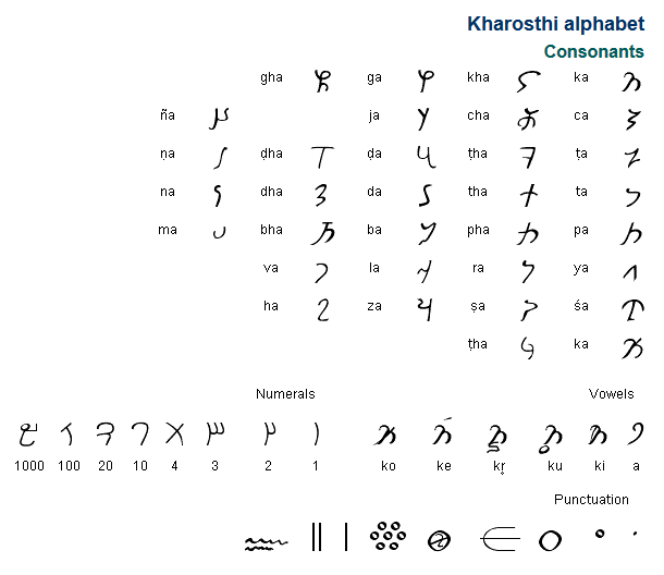 The Kharosthi Alphabet Was Invented Sometime During The Rd
