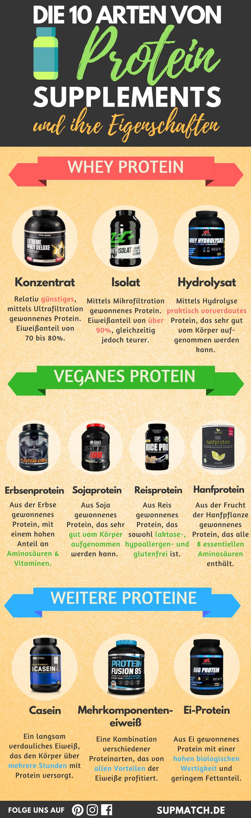 die 10 arten von protein supplements und ihre. Black Bedroom Furniture Sets. Home Design Ideas