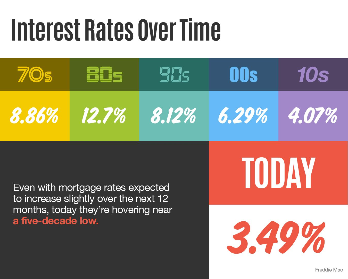 Interest Rates Over Time Infographic Interest Rates Mortgage