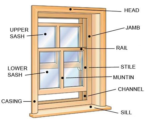 Window Diagram Jpg 470 215 394 House Parts Pinterest