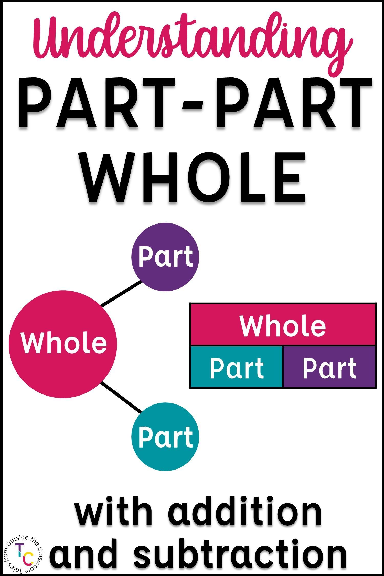 Part Part Whole With Addition And Subtraction