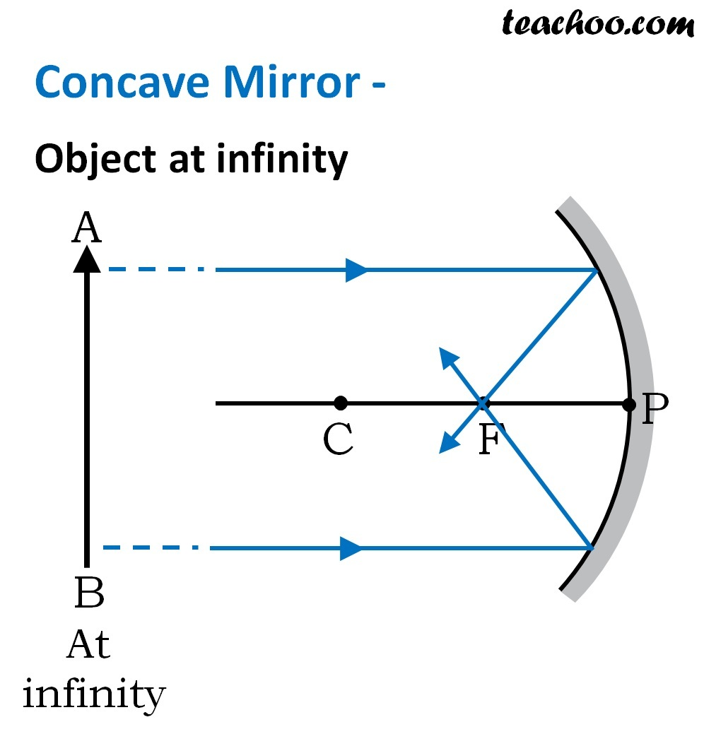 Ray Diagram Concave Mirror Hd Google Search Concave Mirrors Concave Mirror